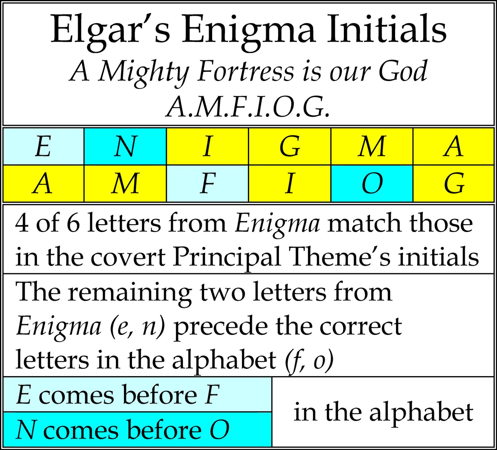 Secrets in Cipher – Elgar's Enigmas Exposed